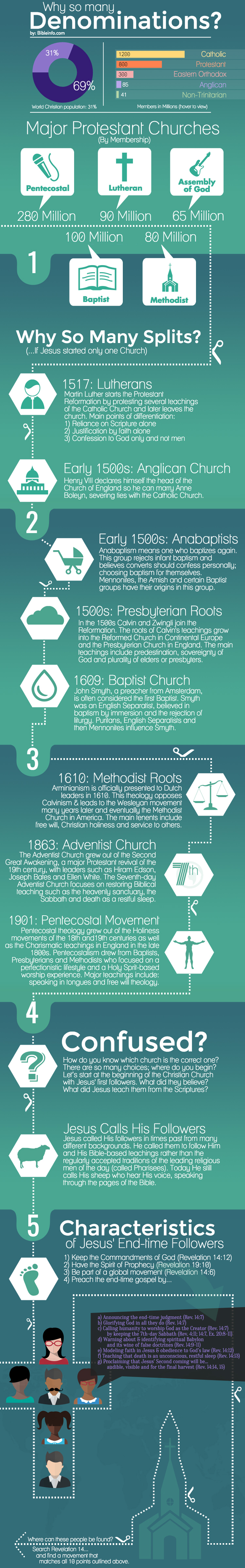 Infographic - why so many denominations?